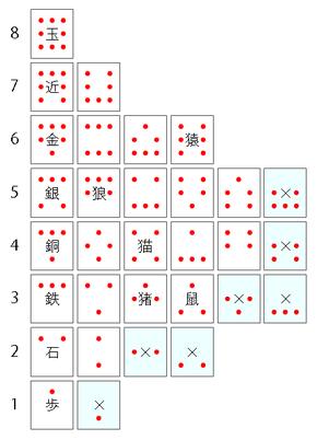図2.大大将棋の歩き駒