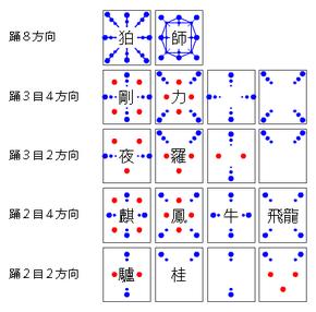 図2.踊り駒の主要パターン.