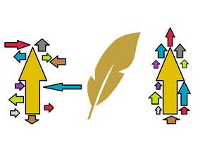 Bild Konfliktmanagement Führungskräftetraining, v.l.n.r. unsortierte Pfeile, Feder, sortierte Pfeile