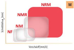 Anwendungsbereich NRM Spanbrecher
