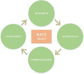 RACE public relations model