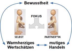 Psychotherapeut Reimer Bierhals unterstützt mit Paartherapie in Bamberg Paare im Aufbau spezifscher Fertigkeiten.