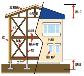 図―2 瑕疵担保責任の対象部分 (国交省HP)