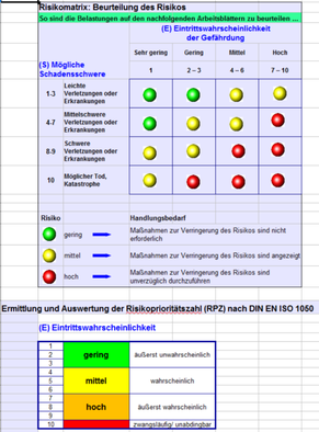 Risk matrix, extract from risk assessment