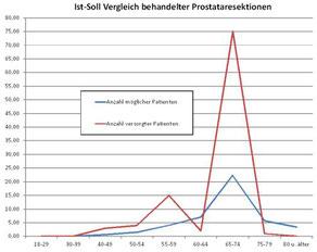 Wettbewerbsanalyse - Soll-Ist-Vergleich