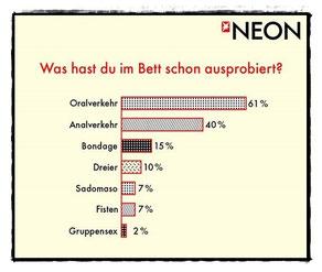Teil der großen NEON-Umfrage 2014