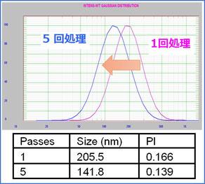 エマルション 粒子径 乳化 分布 ナノ粒子 高圧ホモジナイザー