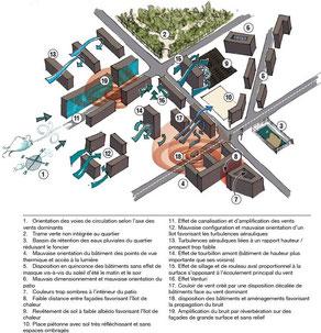 bon pas bon Schéma d'urbanisme non maîtrisé - Inconfort et surconsommation