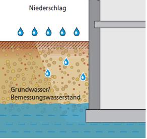 Lastfall: von außendrückendes Wasser (Grundwasser) DIN 18195-6.
