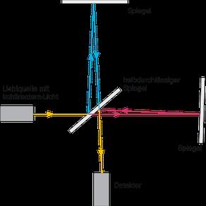 Schematischer Aufbau des Michelson-Morley-Experiments