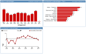 PP EASE Analytics Statistik mobil