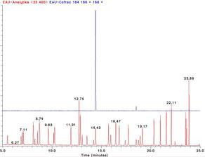 Dépistage systématique GC/MS (en rouge) Dosage ciblé du perchlorethylene (en bleu)