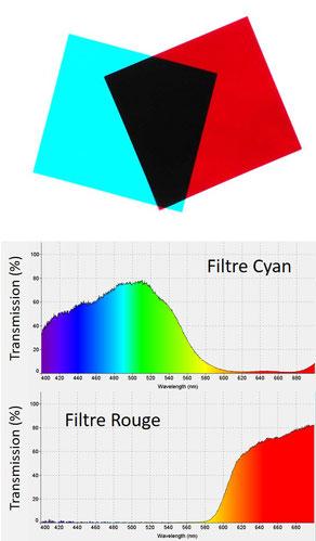 Filtres colorés rouge / cyan pour anaglyphes