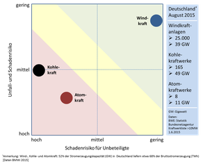 Unfall- und Schadenrisiko: Vergleich Wind-, Kohle und Atomkraft