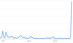 「札幌 活断層」の検索件数(グーグルトレンド)