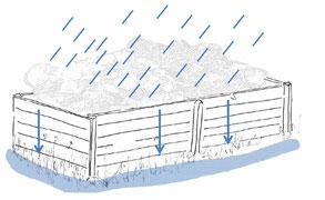 Wasser beeinträchtigt die Haltbarkeit von Holz