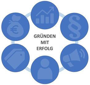 Existenzgründer Beratung München