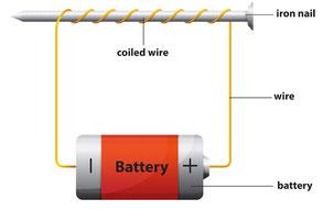 electro iman simple