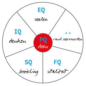 energiebalans balansmodel MARKacademy integraal holistisch