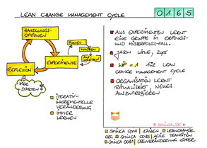 0165 | Lean Change Management Cycle