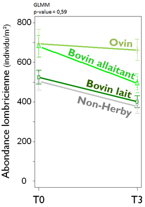 Suivi de l'abondance lombricienne totale selon la gestion des prairies de 2 ans et plus par productions animales à T0 et T3  (avant et après mise en place du PTD)