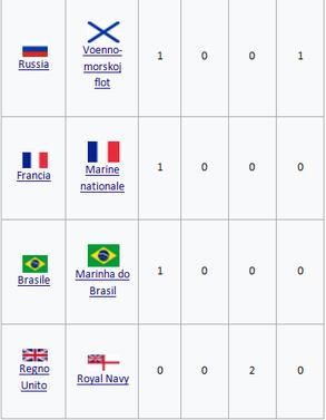 (fonte Wikipedia)