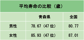 (2015年都道府県別生命表)