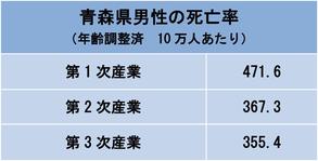 (2015年人口動態職業産業別統計)