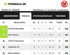 C-Jugend Landesliga Staffel 2 - Hinrundentabelle