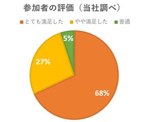 グループワーク「パズル de ZOO」 に参加した方の評価を円グラフに表した画像(当社調べ)。「とても満足した」が68%、「やや満足した」が27%、「普通」が5%。