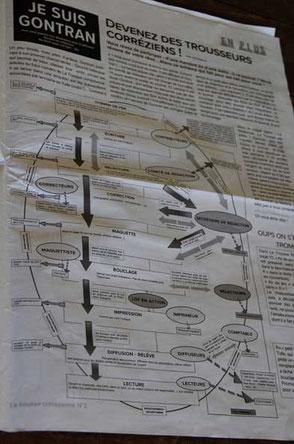 La feuille de route pour fabriquer le journal