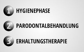 Die drei Phasen der Parodotitis-Therapie