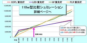 LED蛍光灯工事価格