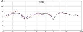 aktive Bassfalle e-trap - Messungen