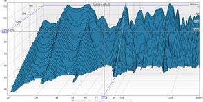 Raumakustik Messung - Wasserfalldiagram