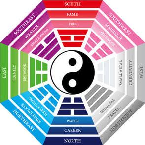 visuel: les 8 diagrammes du Feng Shui
