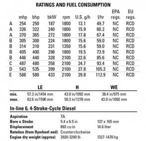 Technical Spec sheets - Lamy Power - Marine equipment - CAT