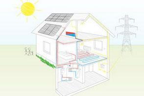 Die Solar hoch 2 GmbH, Spezialist für Solarthermie und Wärmepumpe