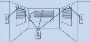 Commande radio avec télécommande par les menuiseries Lethu