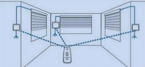 Commande filaire transformée en radio par les menuiseries Lethu