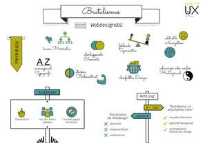 Brutalismus im Webdesign - Sketchnote