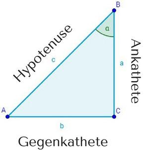 Dreieck mit eingezeichneter Beschriftung von Hypotenuse, Ankathete und Gegenkathete