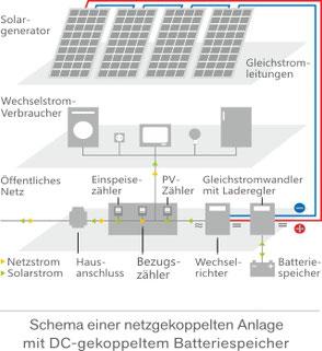 Schema einer netzgekoppelten Anlage mit DC-gekoppeltem Batteriespeicher