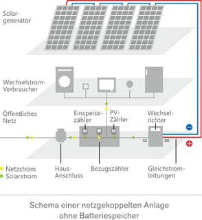Schema einer netzgekoppelten Anlage ohne Batteriespeicher