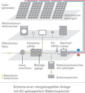 Schema einer netzgekoppelten Anlage mit AC-gekoppeltem Batteriespeicher