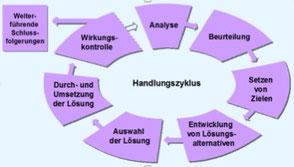 7-teiliger Handlungszyklus der Gefährdungsbeurteilung