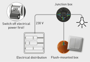 principle scheme of installation with a junction box