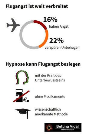 Infografik - Flugangst ist weit verbreitet, aber Hypnose kann sie besiegen
