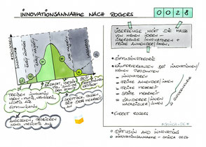 0028 | Innovationsannahme nach Rogers