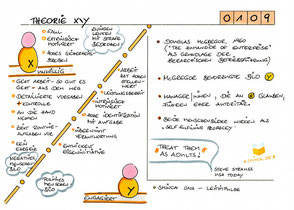 0109 | Theorie X/Y